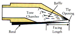mouthpiece diagram